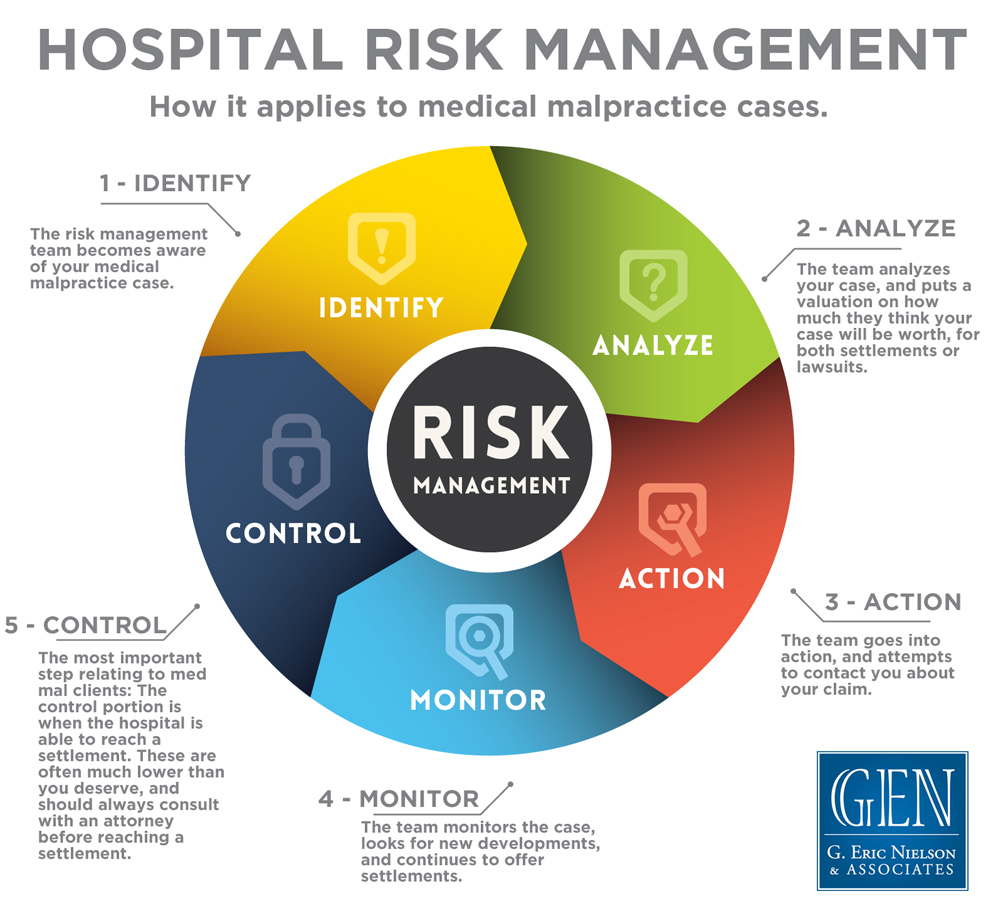 future trends in risk management in healthcare Risk management in health care emerged as a result of the malpractice crisis of  the 1970s  learned from the past, risk managers should attempt to chart a new  future  to develop corrective action proactively based on the identified trends.